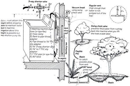 Water Filtration System Diagram Grey Water Filtration System